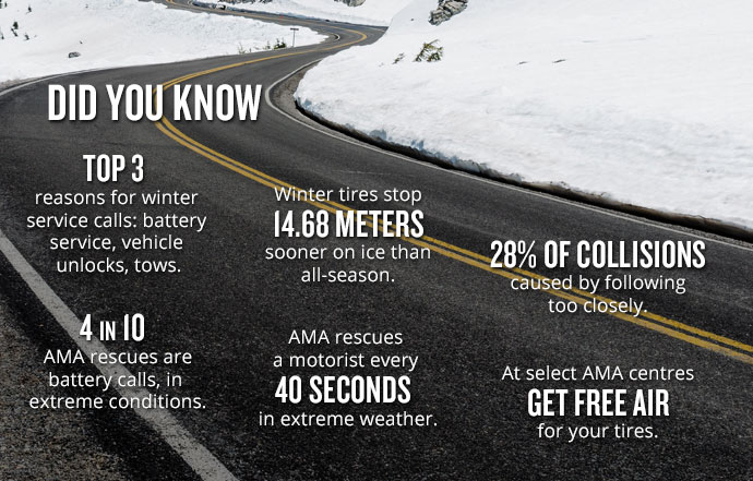 AMA Winter Driving Did You Knows