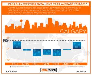 Calgary average winter temperature chart