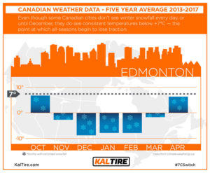 Edmonton average winter temperature chart